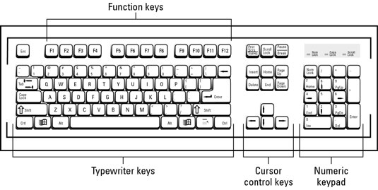 Keyboard and its different Keys